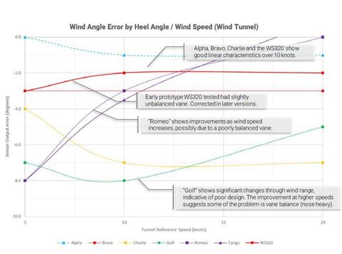 WS300 Wind Sensors: Behind the scenes | B&G Sailing