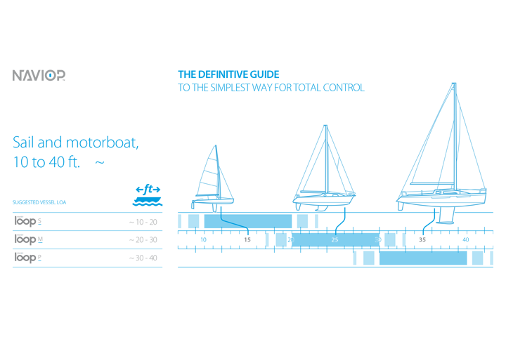 5.-B&G_suggested-product-by-size-of-boat.png
