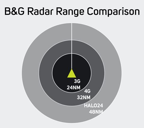 B&G Radar   B&G Sailing USA